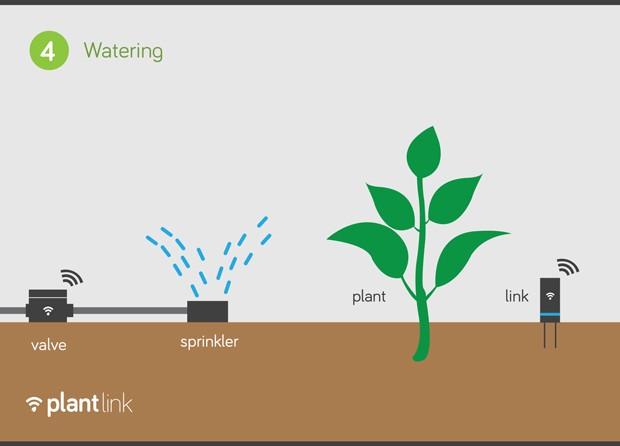 2-intelligent-sprinkler-controller-smart-garden-watering-Oso-Technologies-PlantLink