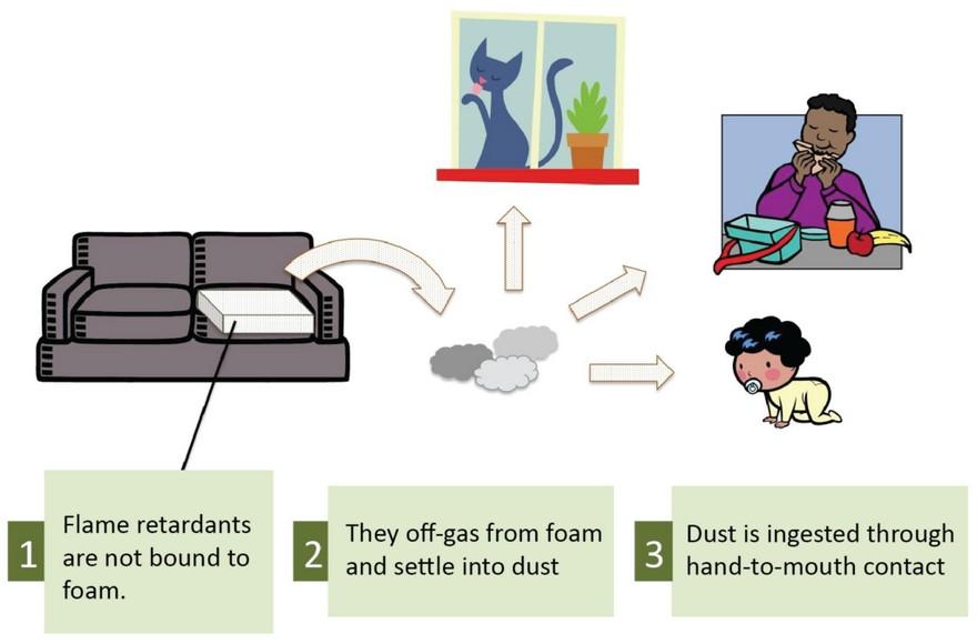 3-dangerous-hazardous-flame-retardants-health-protection-home-furniture-dust-scheme