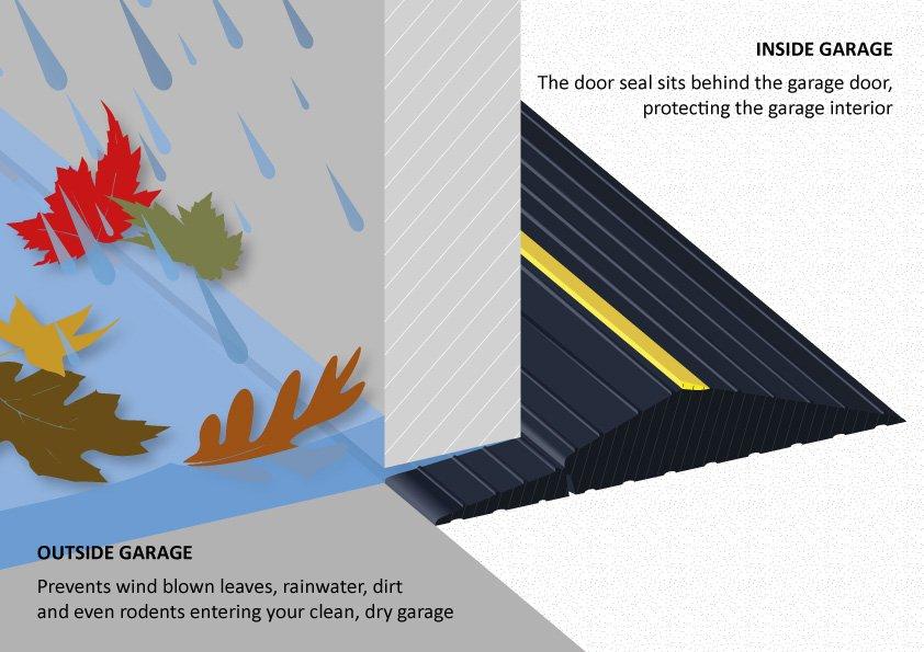 1-garage-door-seal-weather-stripping-protection-waterproofing-garage